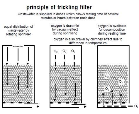 design criteria for trickling filter trickling filter sswm