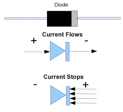 how does a diode work as a rectifier gallery diode symbol current flow