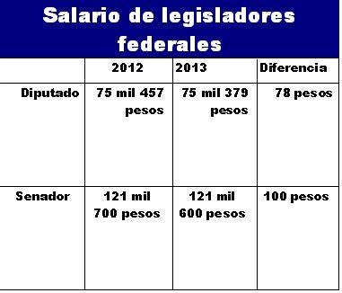 sueldo de diputados y sueldo de senadores chispero politico paup 201 rrimo nivel acad 201 mico de senadores