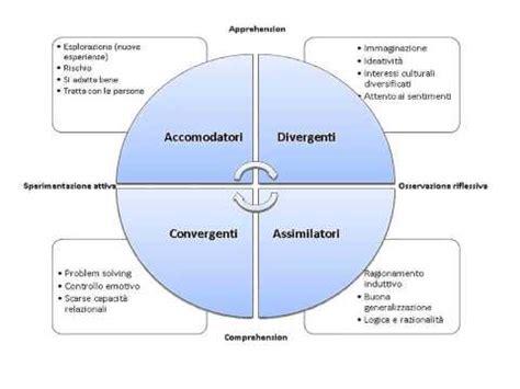 test apprendimento 14 modello di apprendimento di kolb