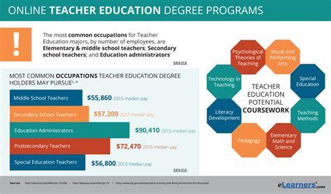 online teaching degrees teachtomorrow org online teacher education program online degrees