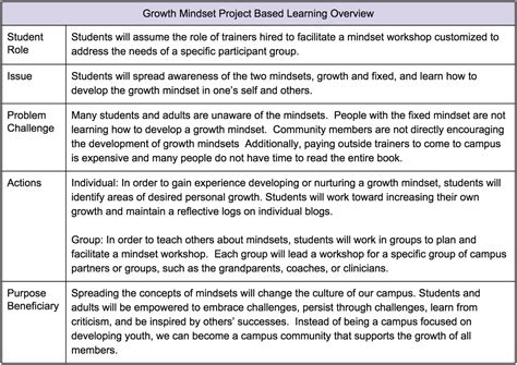 debrief template psychology bringing mindset pbl to my classroom natalie