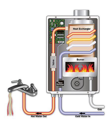 why tankless? | takagi tankless water heaters | endless