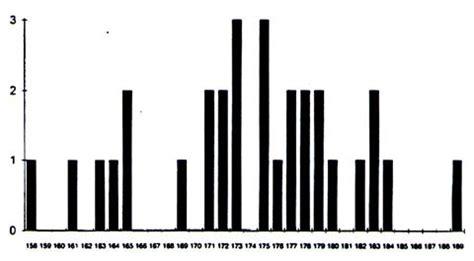 analyser un diagramme en baton nomenclature en statistique