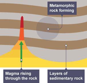 diagram of metamorphic rock bitesize ks3 chemistry rocks revision 4