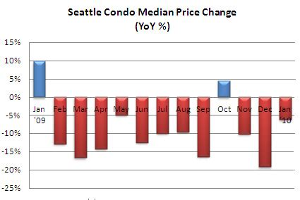 january 2010 condo market update the seattle condo