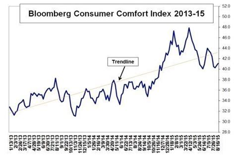 bloomberg consumer comfort index consumer comfort in holding pattern fitsnews