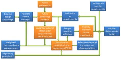design framework in software engineering a system design framework for the integration of public