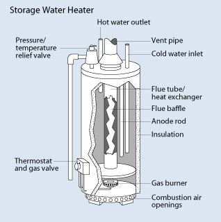 guide to hot water heater problems (gas or electric tank