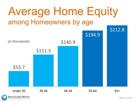financial sense of homeownership texaslending