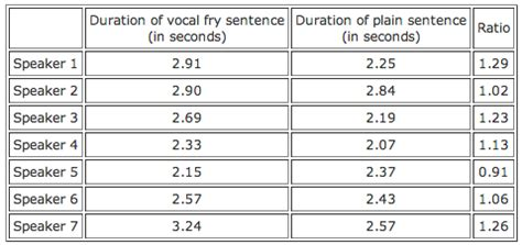 the about vocal fry the speech trend that s