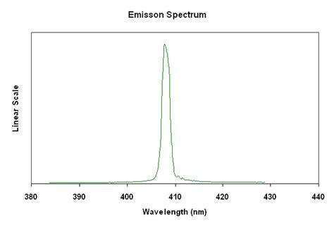 laser diodes spectrum single mode laser diode at 405nm