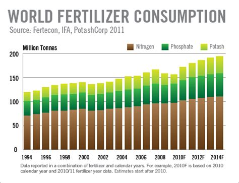 looking for more fertilizer exposure without betting the