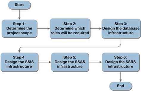 database design process adalah sql server 2008 design process decision flow sql