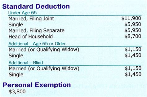2016 income tax deductions tables fed tax tables 2017 2018 tax tables and 2017 2018 federal