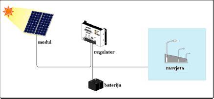 led diode princip rada led diode princip rada 28 images led treptač na 230v hakeraj 7 mo segmentni led displaj i