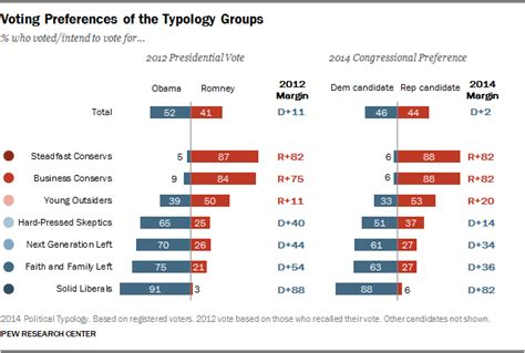 st on left or right the political typology beyond red vs blue pew research