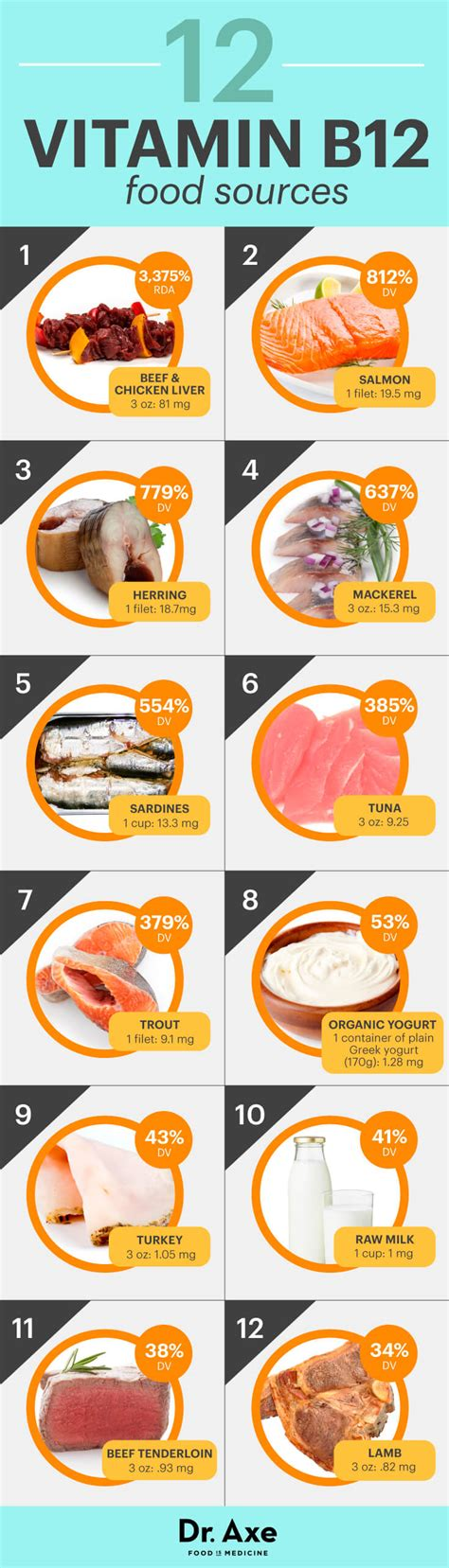 vitamina b12 alimenti vegani vitamin b12 benefits and deficiency symptoms dr axe