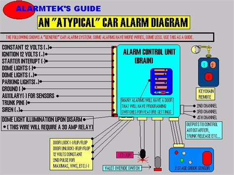 vehicle alarm wiring diagram wiring automotive wiring
