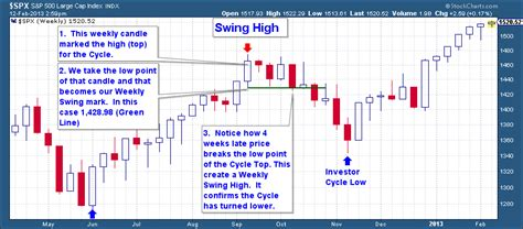 swing high what are market cycles the financial tap