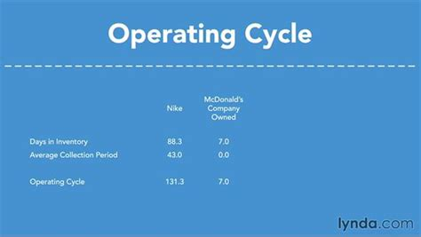 Length Of A by Length Of The Operating Cycle