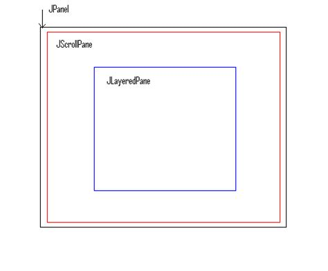 layout jscrollpane java swing gui design with jscrollpane and jlayeredpane