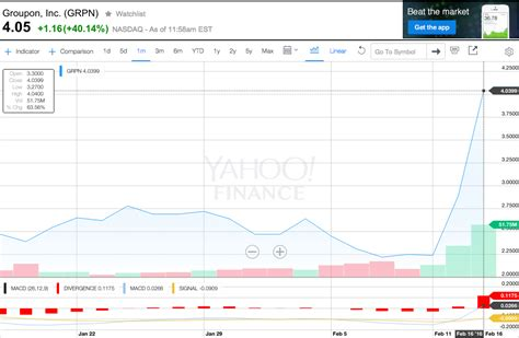 alibaba yahoo finance groupon stock up 40 on alibaba investment news business