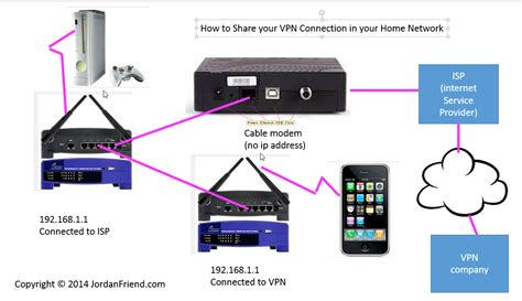 router hookup diagram how to your vpn connection with a router