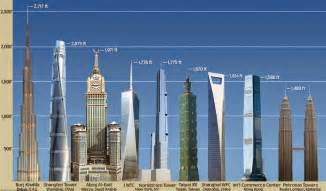 When Was World Built Tallest Buildings In The World