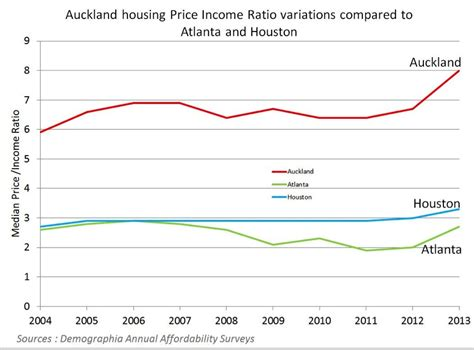 Housing Ratio by Housing Affordability In New Zealand Marron Institute