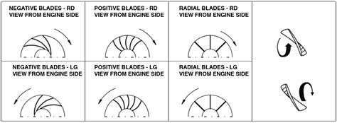 centrifugal fan vs axial fan backward blades forward blades straight blades to