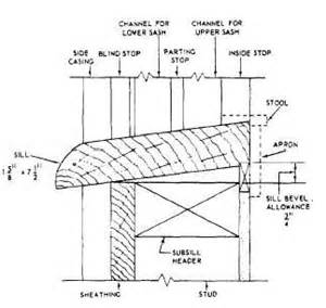 Window Sill Construction Figure 6 78 Sill Detail For A Hung Window