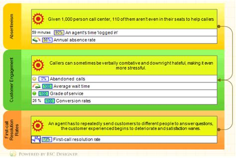 kpi for call center template call center building 3 most important attainable kpis