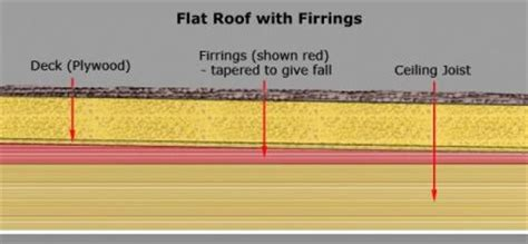 Flat Roof Gradient Falls And Ponding In Flat Roofs Iko Polymeric