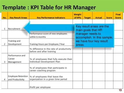 hr scorecard human resource scorecard ppt slides