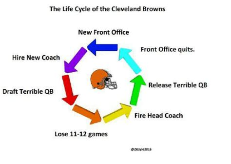Browns Front Office by 25 Best Memes About Browns Browns Memes