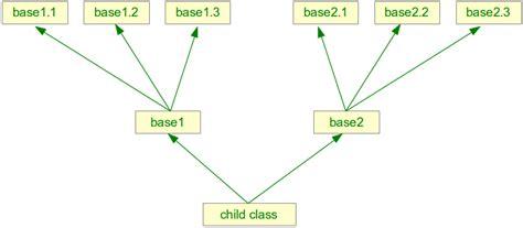 python3 tutorial multiple inheritance