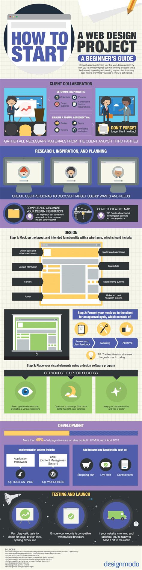 Considers Against New Website by Cool Web Design Infographics 2016 You Should Keep