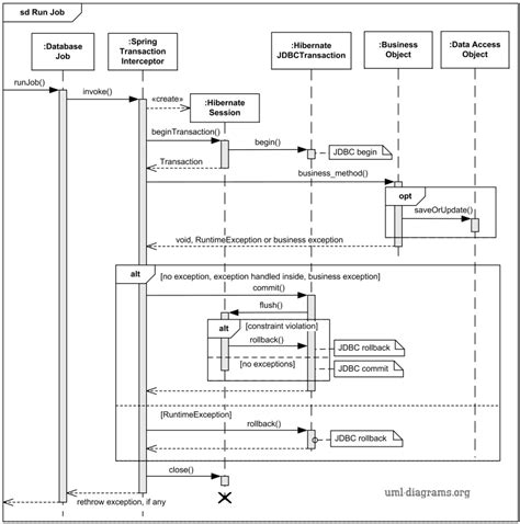 uml sequence diagram tutorial and hibernate transaction uml sequence diagram exle