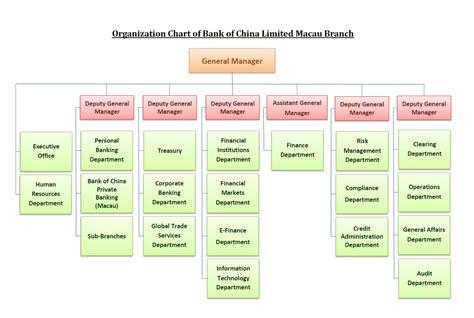 bank of china structure organization chart