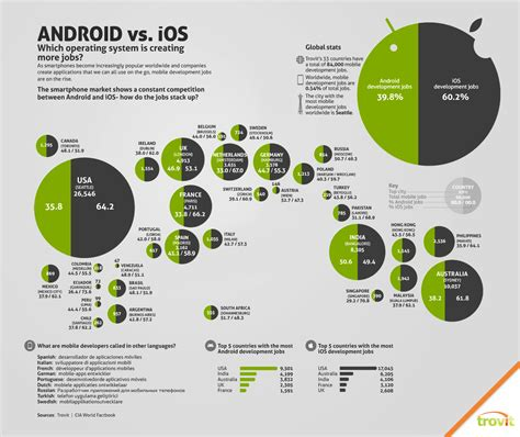 ios vs android market android vs ios visual ly