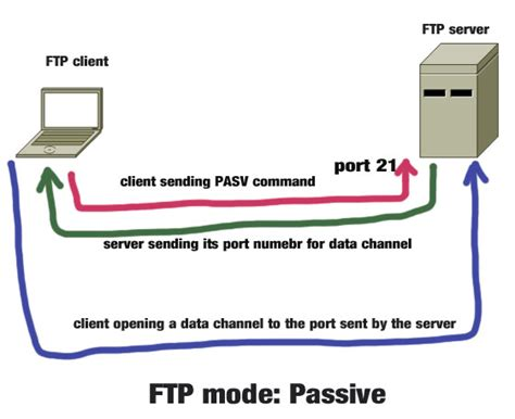 active vs passive ftp mode which one is more secure
