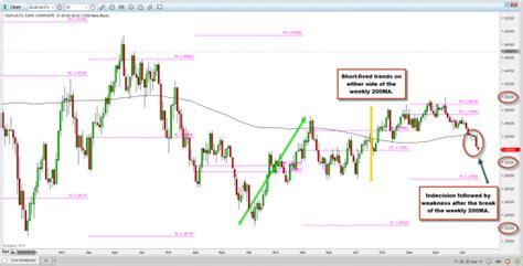 fx trader magazine technical analysis trend trading fx trader magazine technical analysis shorting eurusd