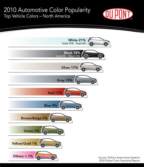 what color car gets the most tickets traffic talk do certain makes or models attract