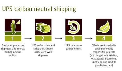Green Box From Carbon Neutral by Wineries Taking Steps In Carbon Neutral Shipping