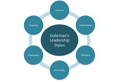 Organizational Leadership Degree Alternative Mba by There Are Many Different Models Of Leadership Styles From