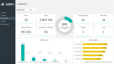 Real Estate Dashboard Templates Excel Dashboard Exles Adnia Solutions