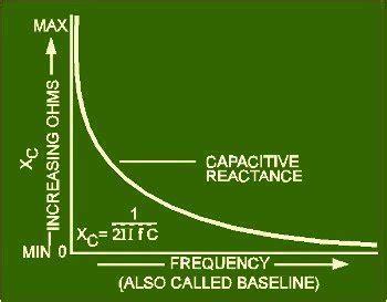 capacitive reactance is capacitive reactance