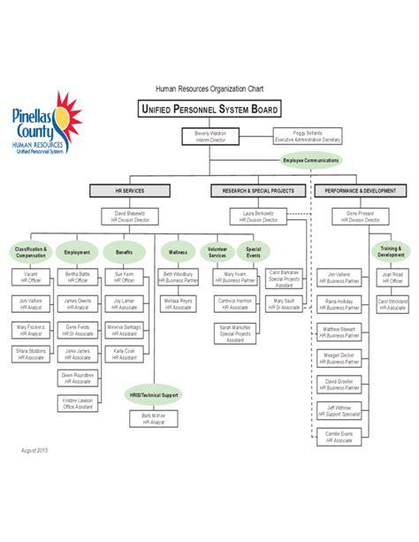 Hris Analyst Resume Sample by Human Resources Organization Sample Chart Free Download