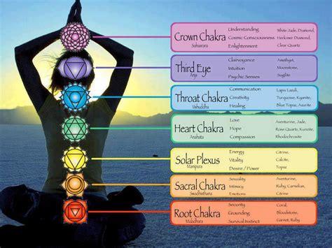 chakras  days  spiritual enlightenment